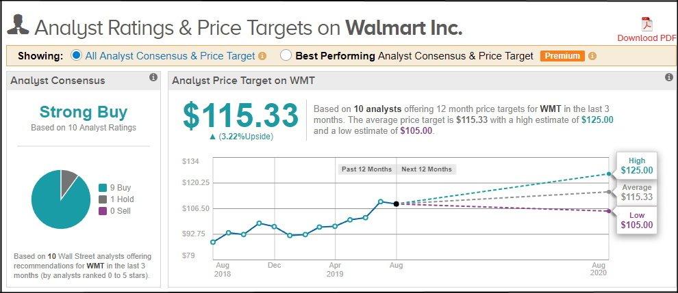 walmart stock chart