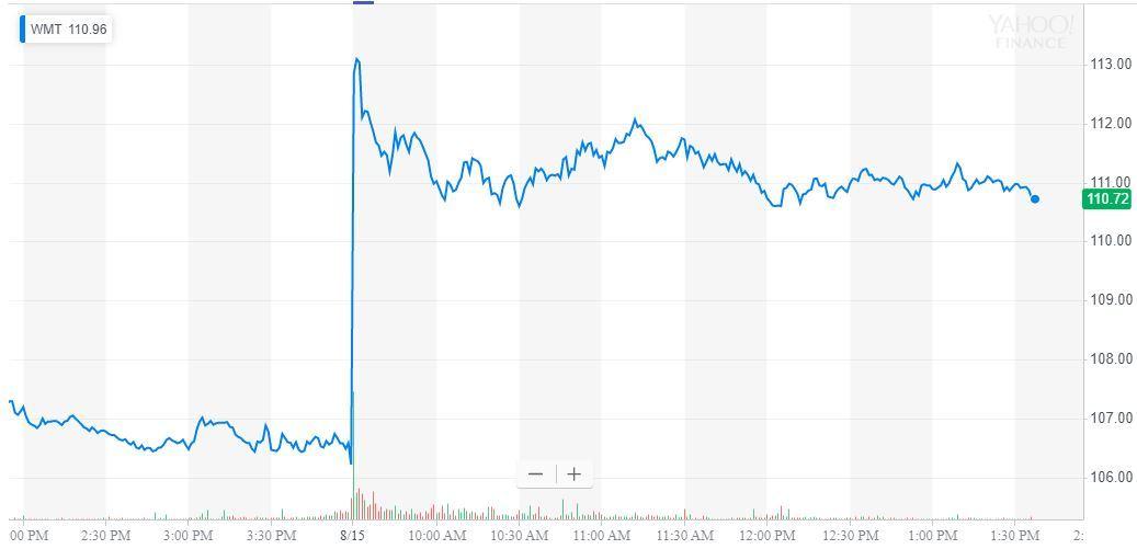 walmart stock price chart