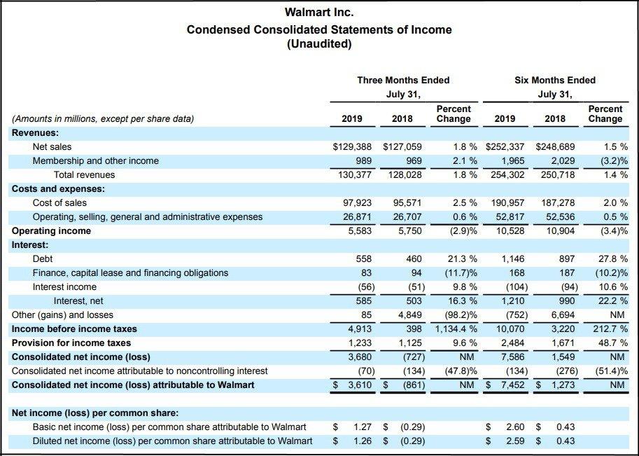 walmart 2q earnings