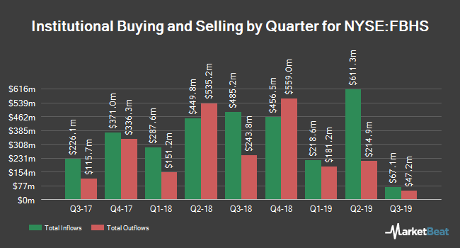 Institutional Ownership by Quarter for Fortune Brands Home & Security (NYSE:FBHS)