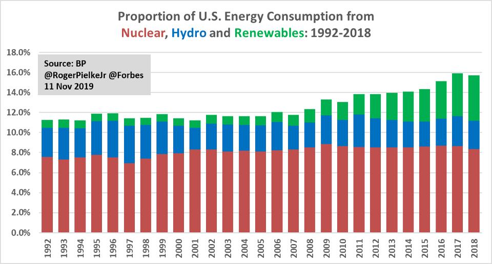 U.S. carbon-free energy consumption.