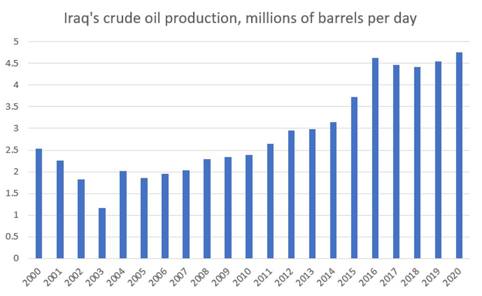 Daily oil production