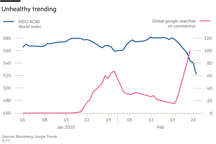 Chart showing how the markets are reacting to the fear of the Coronavirus. MSCI ACWI World Index versus Global google searches on coronavirus