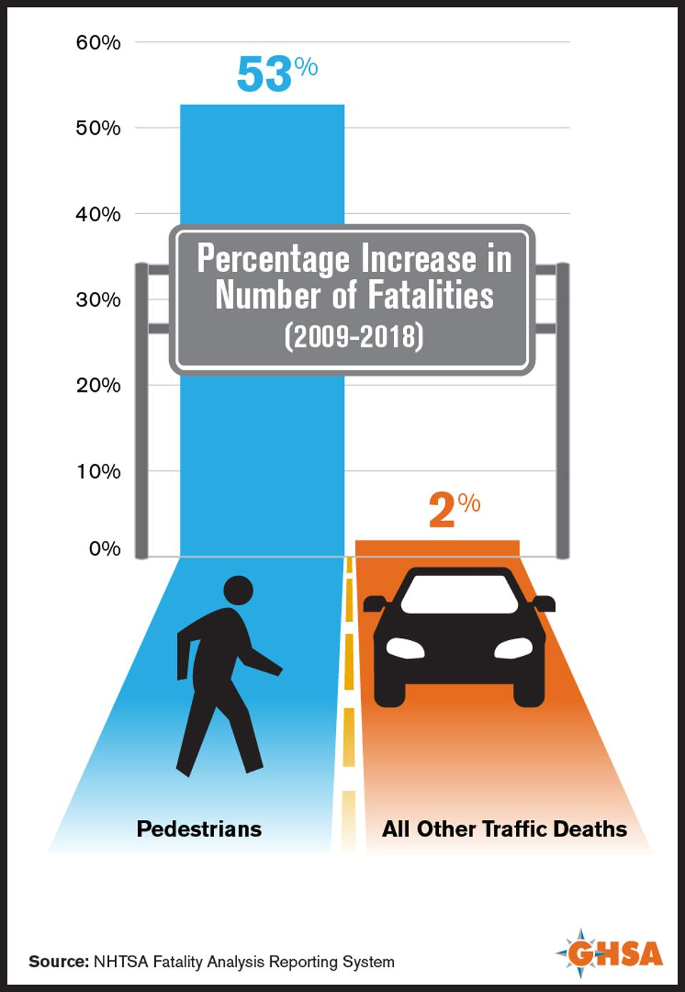 Graphic compares the percentage of pedestrian deaths to all traffic deaths.