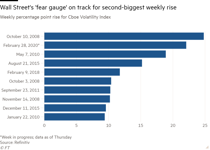 Bar chart of Weekly percentage point rise for Cboe Volatility Index showing Wall Street's 'fear gauge' on track for second-biggest weekly rise
