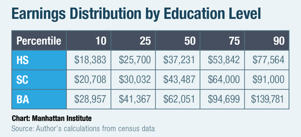 This chart from The Manhattan Institute shows college graduates earn more on average.