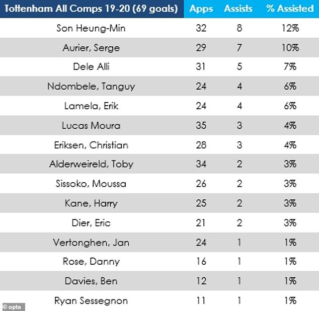 Alli also brings assists to Tottenham's team with five for the season - their third highest