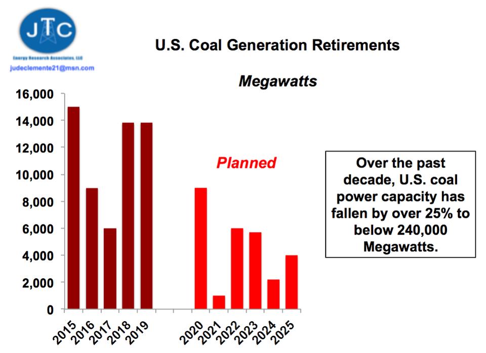 U.S. coal power retirements