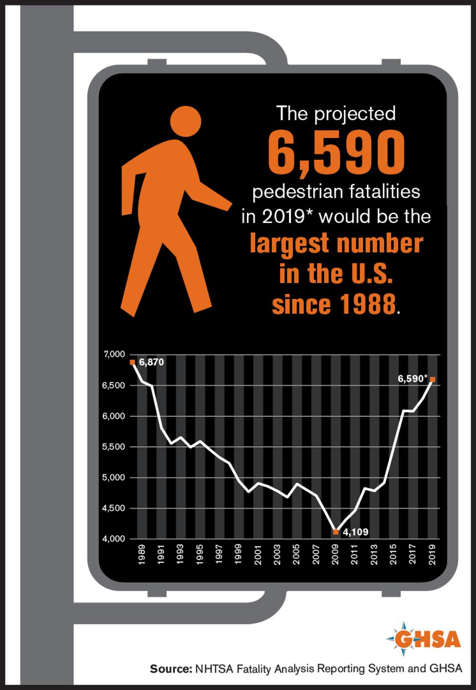A graphic traces the increase in U.S. pedestrian deaths.