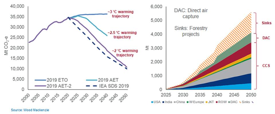 Global carbon emissions by scenario and CCS capacity to meet AET*-2, WoodMac's 2-degree scenario