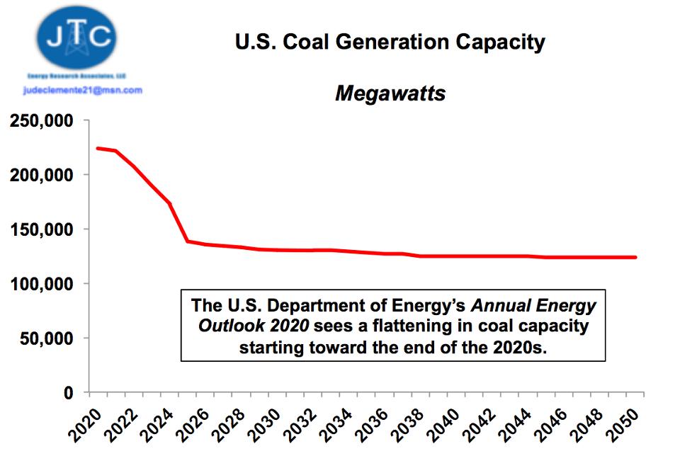US coal generation capacity through 2050