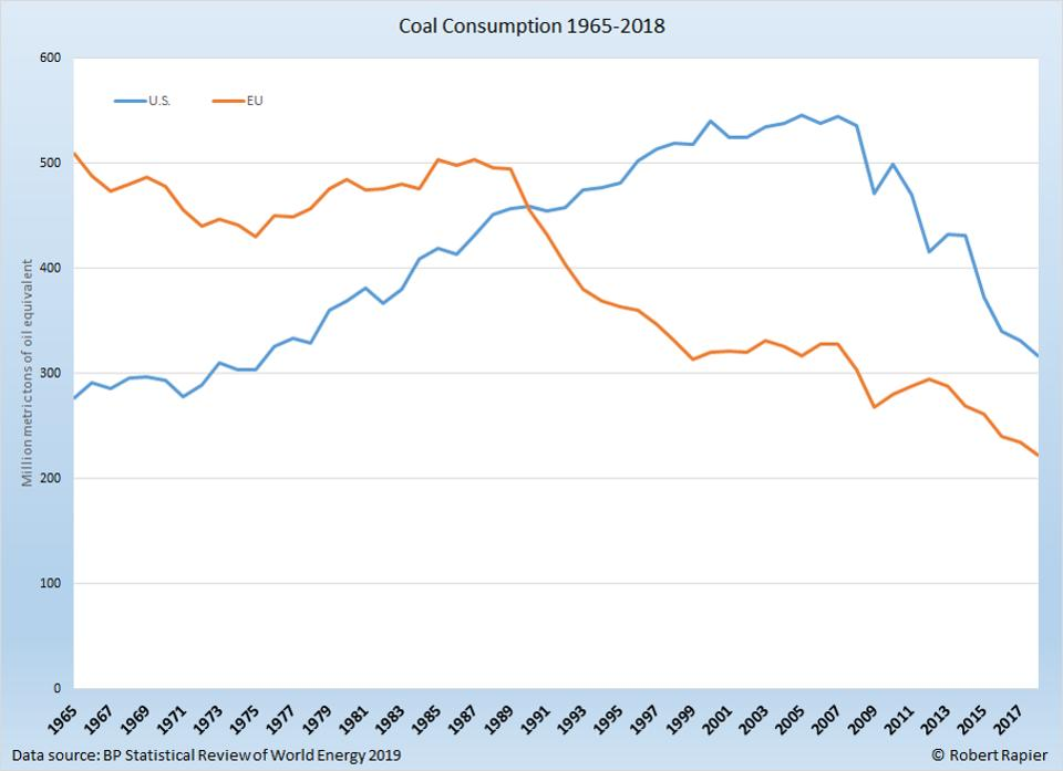 Coal use is falling in developed countries.
