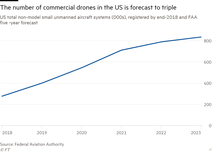 Line chart of US total non-model small unmanned aircraft systems (000s), registered by end-2018 and FAA five -year forecast showing The number of commercial drones in the US is forecast to triple