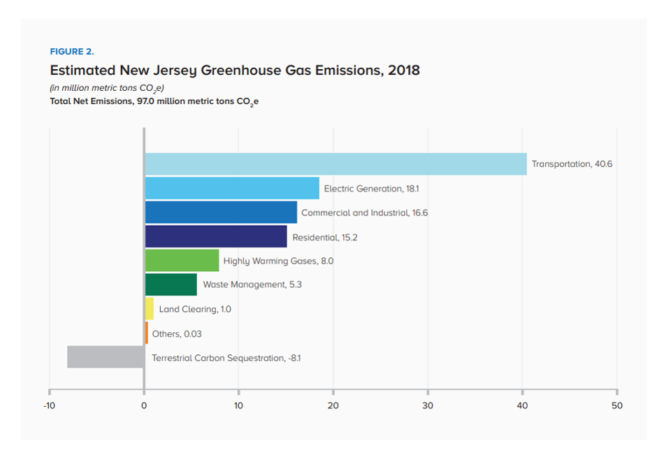 Estimated New Jersey Greenhouse Gas Emissions, 2018