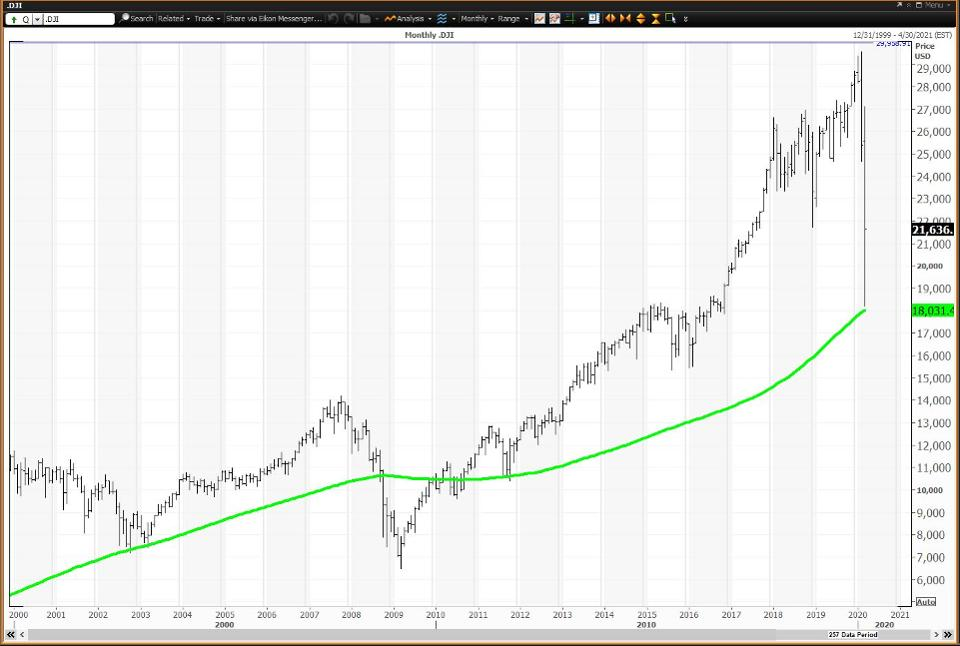 Holding Its 120-Month Simple Moving Average