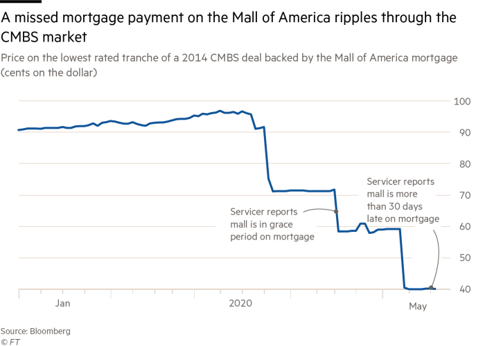 A missed mortgage payment on the Mall of America ripples through the CMBS market