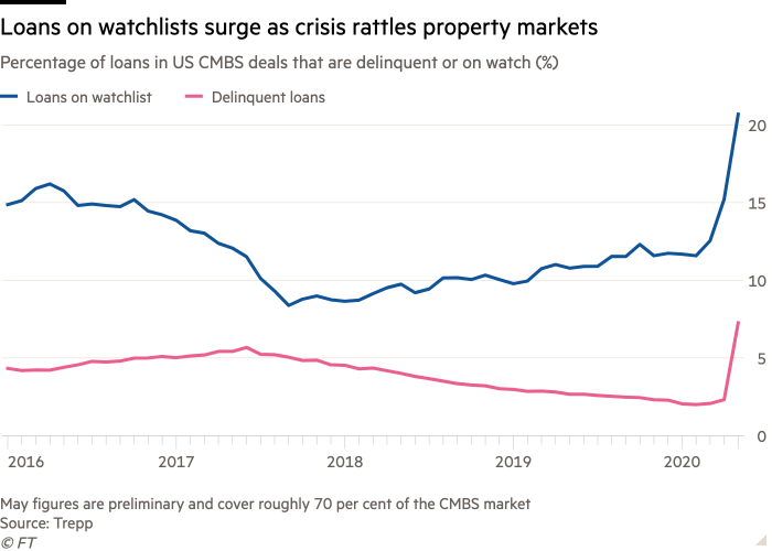 Line chart of Percentage of loans in US CMBS deals that are delinquent or on watch  (%) showing Loans on watchlists surge as crisis rattles property markets
