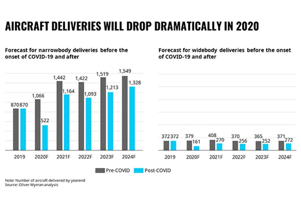 Forecast for aircraft deliveries before the onset of COVID-19 and after